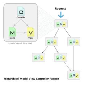 HMVC-structure